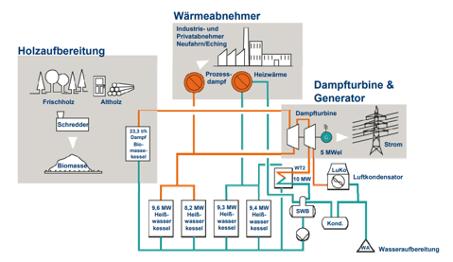 Anlagetechnik einer Biosmassenalage