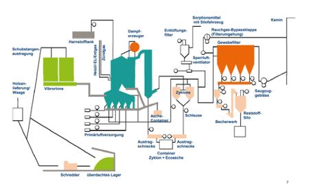 Verfahrensschema einer Biomasseanlage